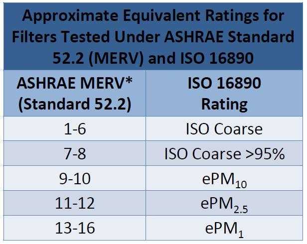 ASHRAE MERV vs. ISO 16890 Ratings