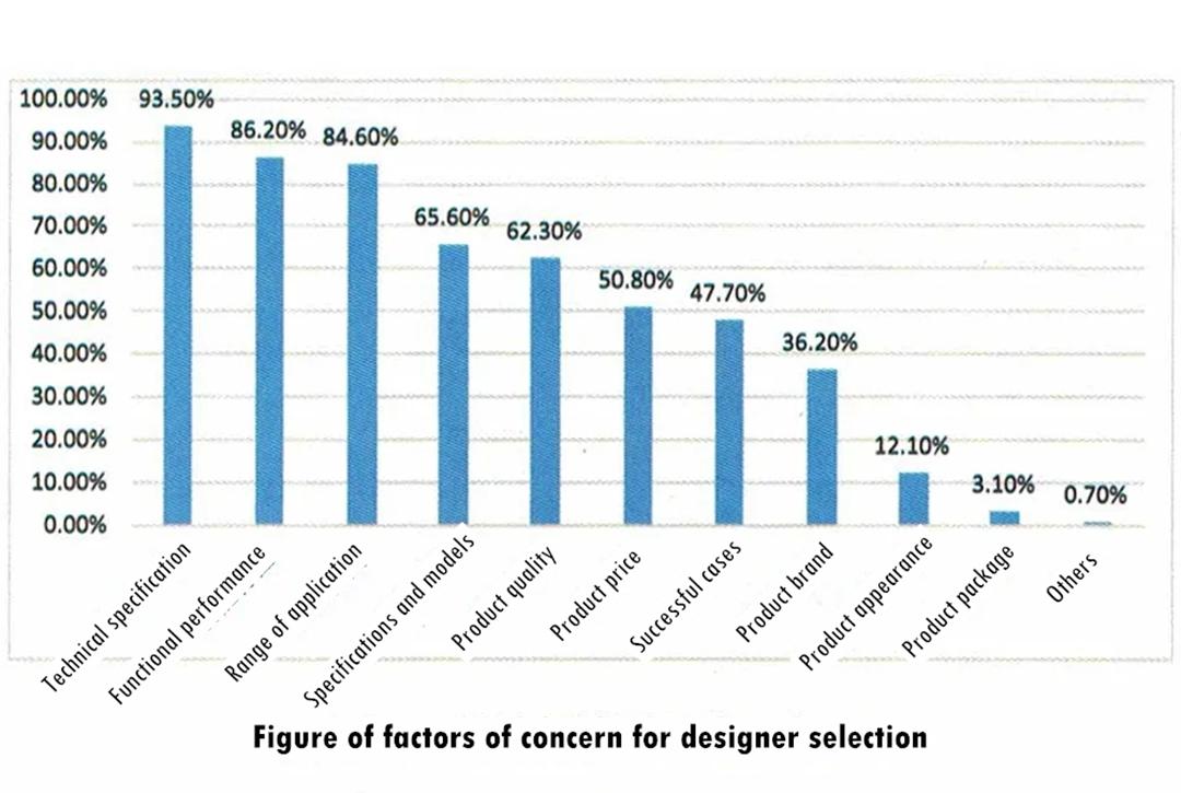 Figure of factors of concern for designer selection