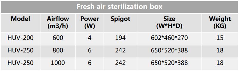 Fresh air sterilization box2