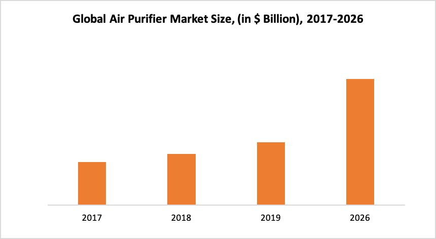 Global Air Purifier Market size