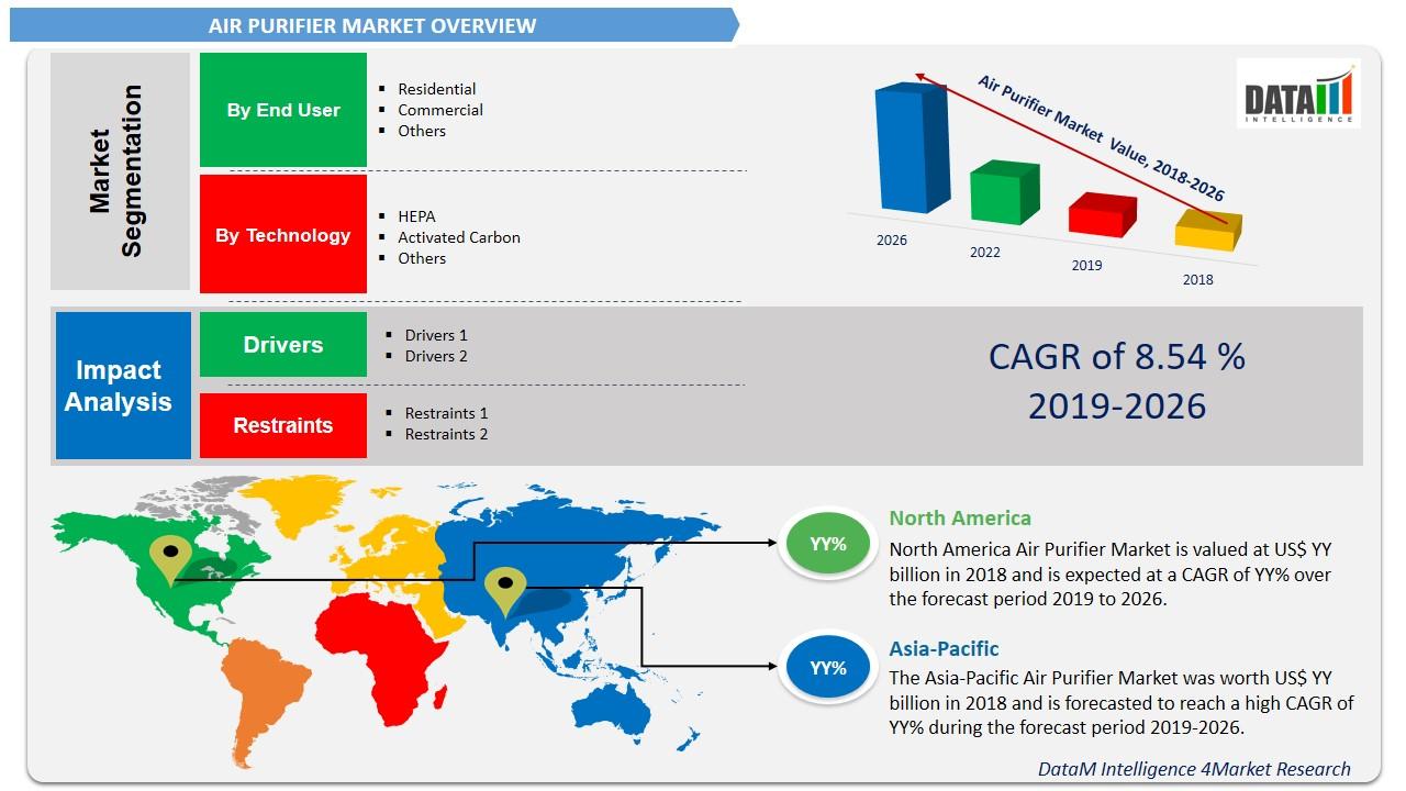 Global Air Purifier Market