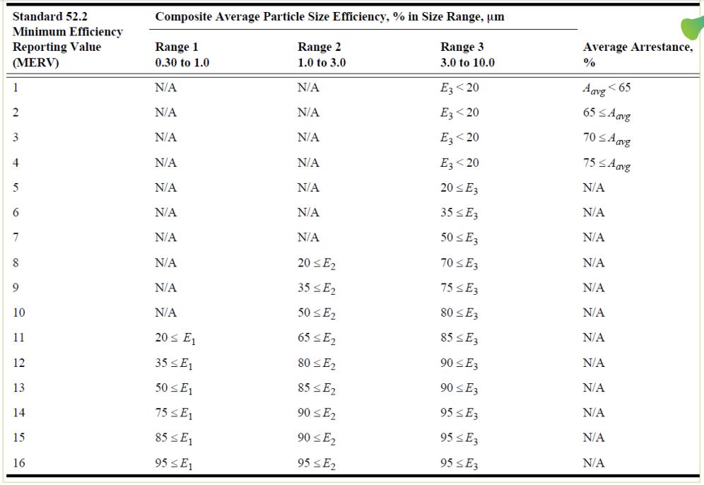 Minimum Efficiency Reporting Value (MERV)