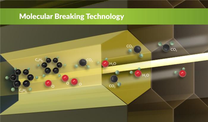 Molecular Breaking1