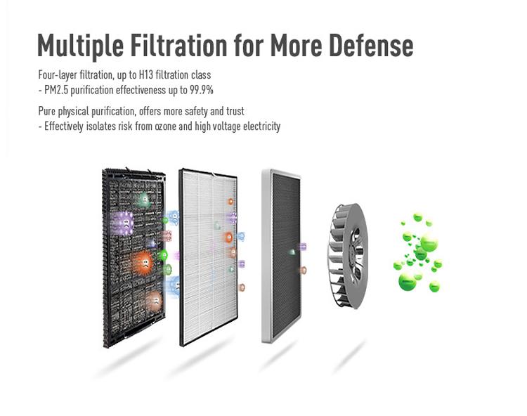 Multiple Filtration