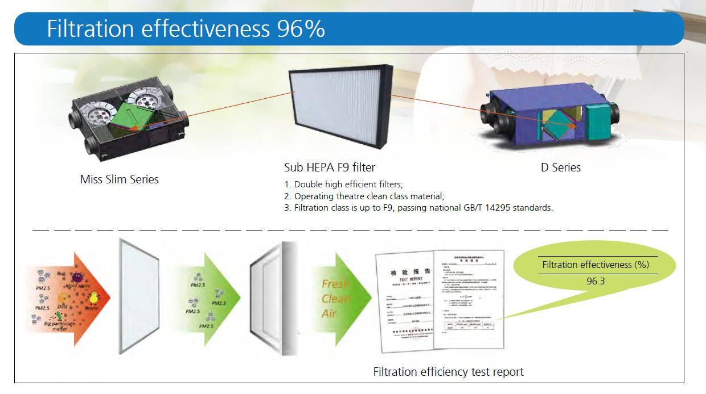 PM2.5 effectiveness