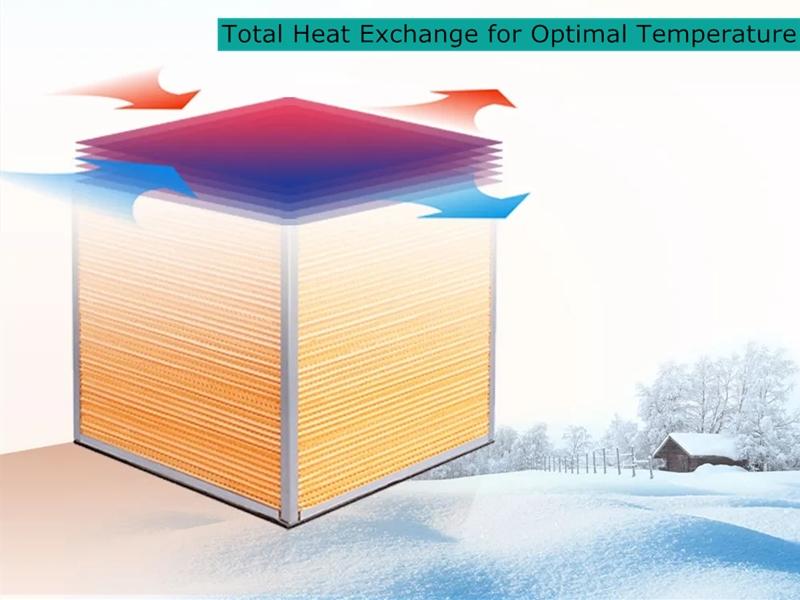 Total Heat Exchanger