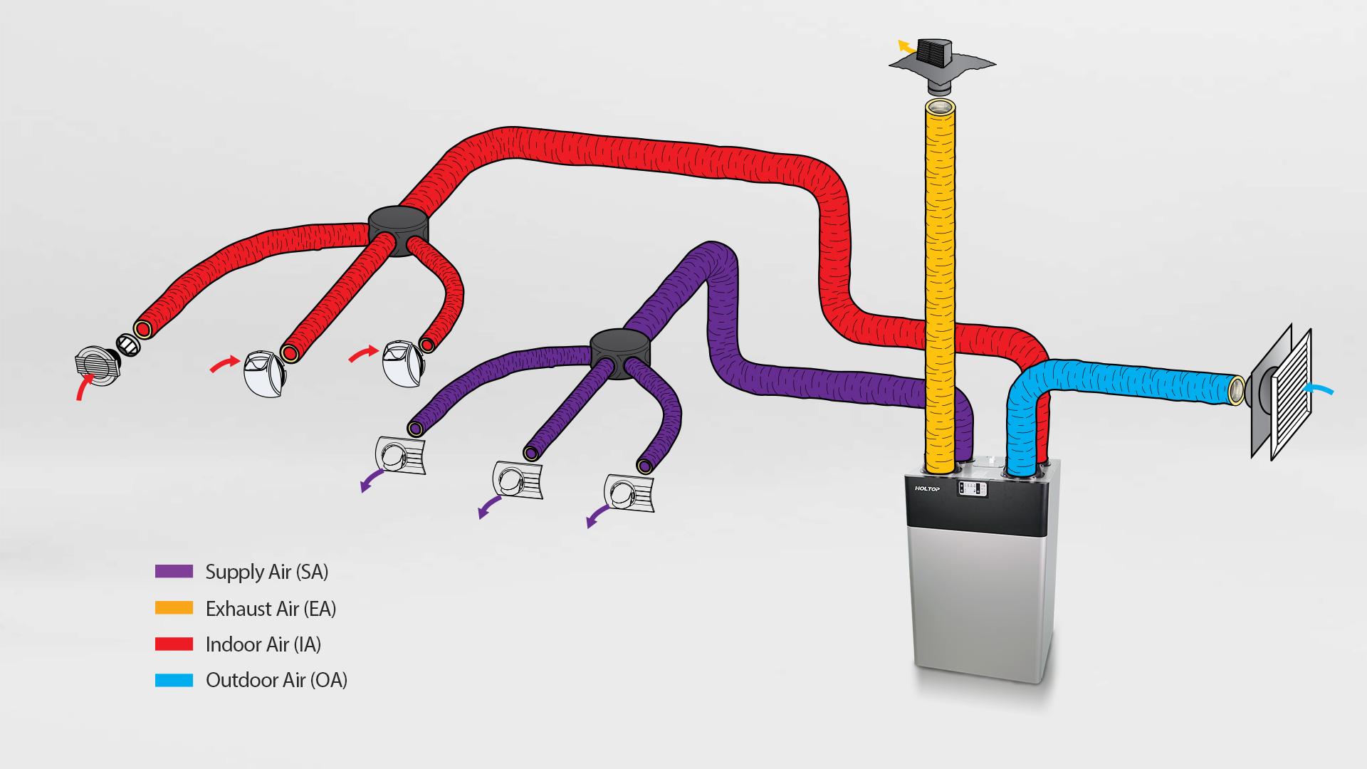 compact heat recovery ventilator (1)