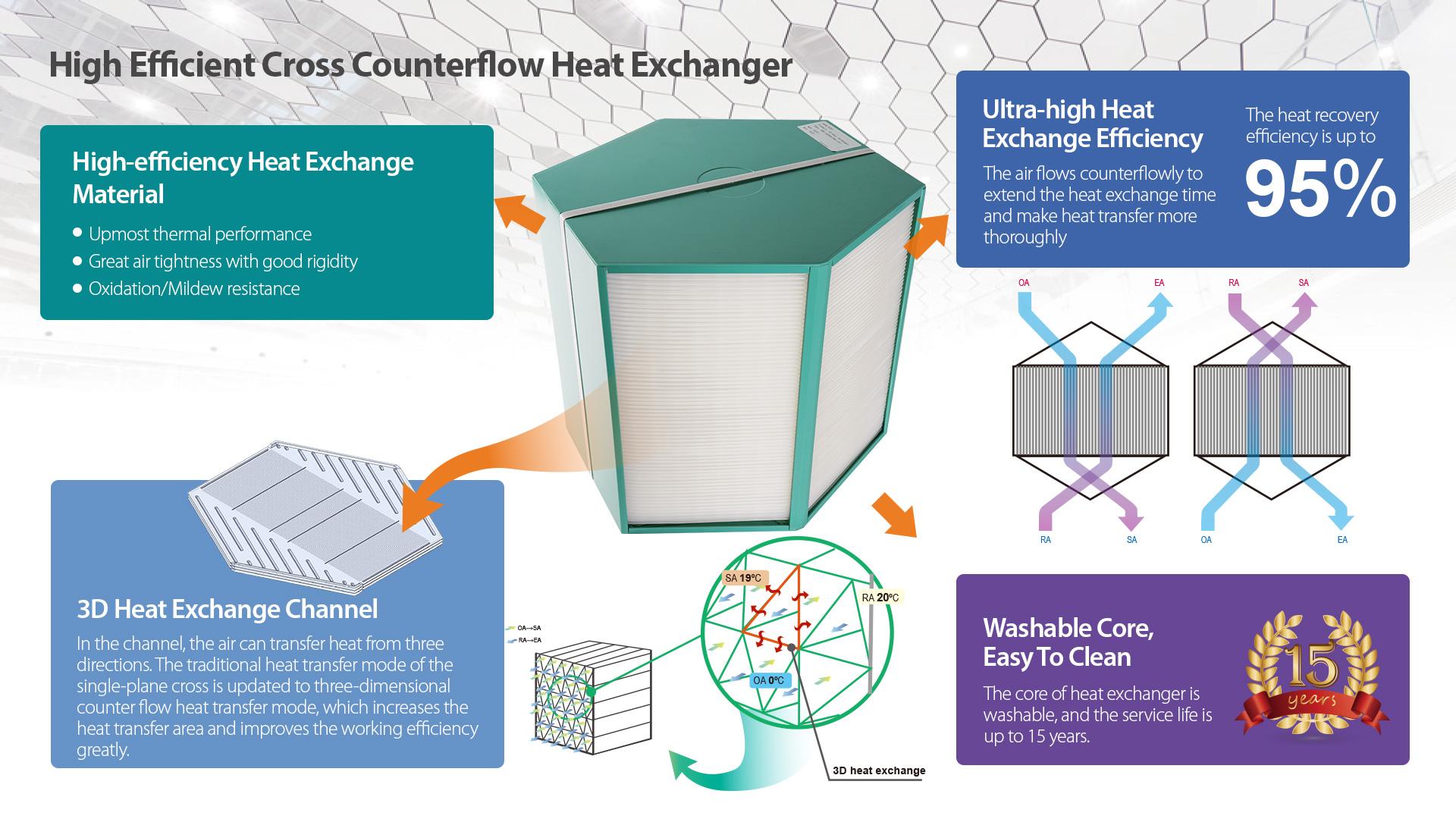compact heat recovery ventilator (12)