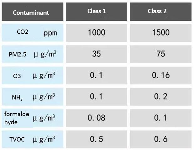 Classroom Air Quality