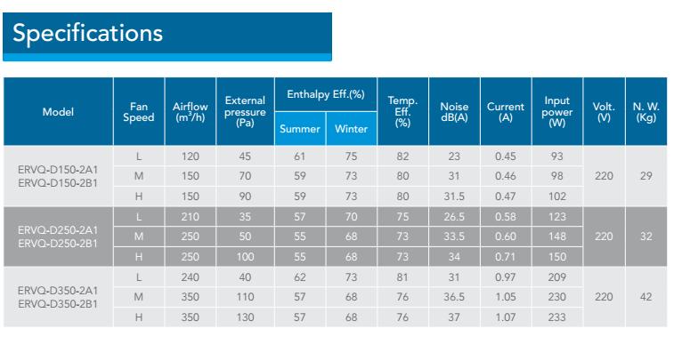 eco vent pro plus specification