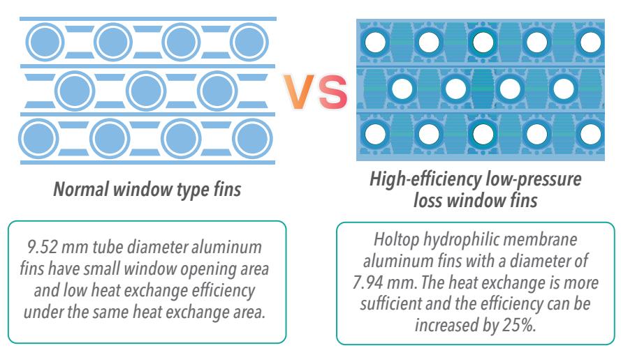 heat exchange fin