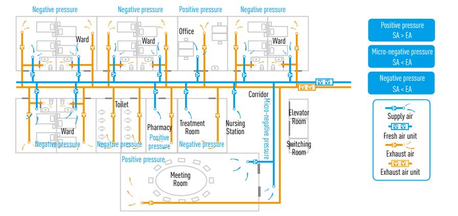 hospital ventilation system