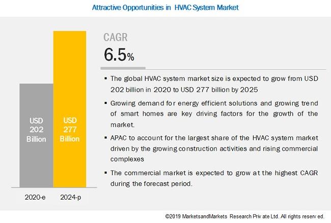 hvac-system-market