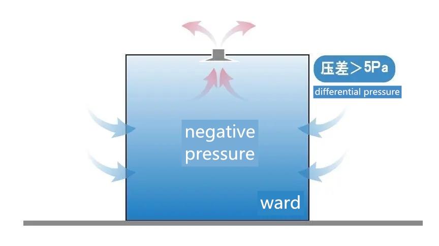 negative pressure ward