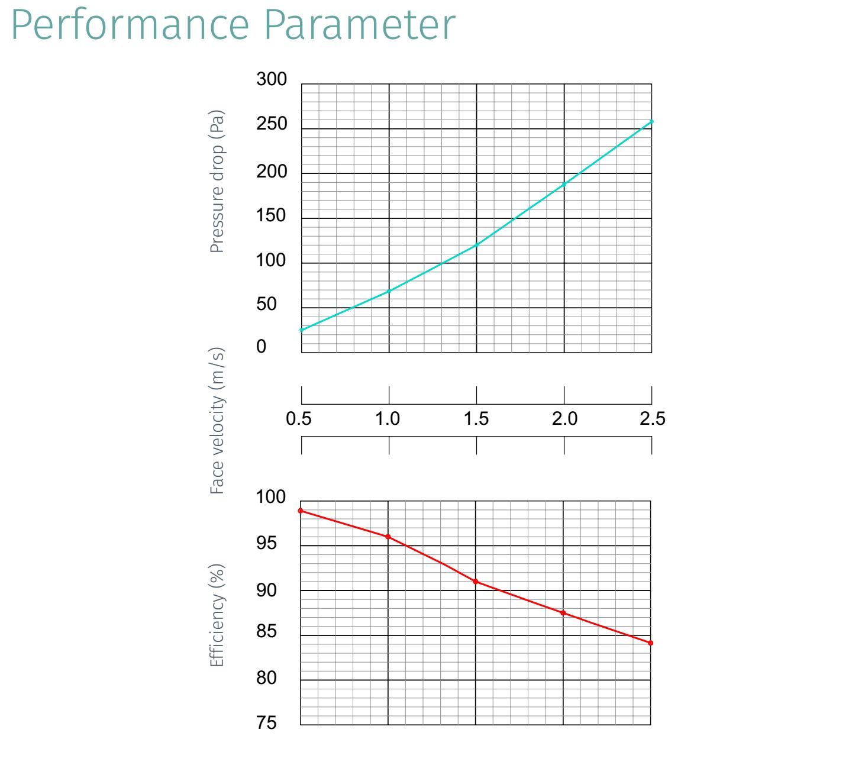 performance parameter]