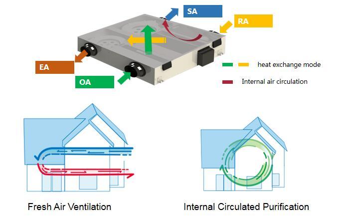 ventilation mode
